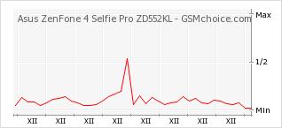 Popularity chart of Asus ZenFone 4 Selfie Pro ZD552KL
