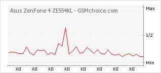 Popularity chart of Asus ZenFone 4 ZE554KL