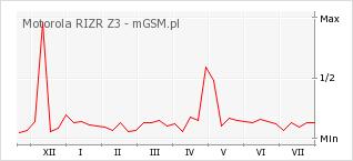 Wykres zmian popularności telefonu Motorola RIZR Z3