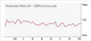 Popularity chart of Motorola Moto X4