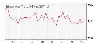 Wykres zmian popularności telefonu Motorola Moto X4