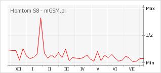 Wykres zmian popularności telefonu Homtom S8