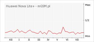 Wykres zmian popularności telefonu Huawei Nova Lite+