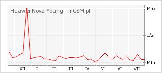 Wykres zmian popularności telefonu Huawei Nova Young