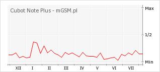 Wykres zmian popularności telefonu Cubot Note Plus