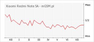 Wykres zmian popularności telefonu Xiaomi Redmi Note 5A