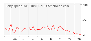 Popularity chart of Sony Xperia XA1 Plus Dual