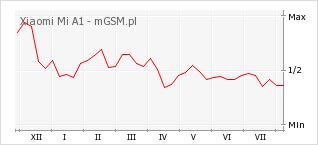 Wykres zmian popularności telefonu Xiaomi Mi A1