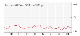 Wykres zmian popularności telefonu Lenovo K8 Dual SIM