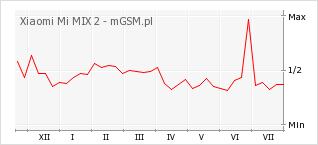Wykres zmian popularności telefonu Xiaomi Mi MIX 2