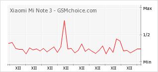 Popularity chart of Xiaomi Mi Note 3