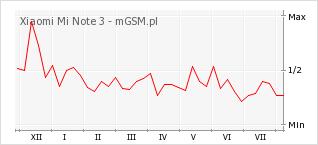 Wykres zmian popularności telefonu Xiaomi Mi Note 3