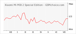 Popularity chart of Xiaomi Mi MIX 2 Special Edition