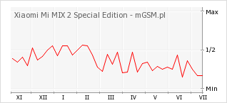 Wykres zmian popularności telefonu Xiaomi Mi MIX 2 Special Edition
