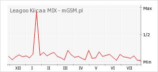 Wykres zmian popularności telefonu Leagoo Kiicaa MIX