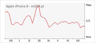 Wykres zmian popularności telefonu Apple iPhone 8