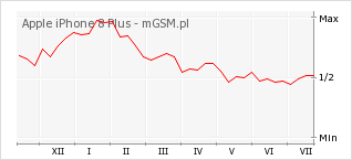 Wykres zmian popularności telefonu Apple iPhone 8 Plus