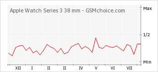 Popularity chart of Apple Watch Series 3 38 mm