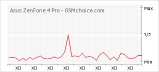 Popularity chart of Asus ZenFone 4 Pro