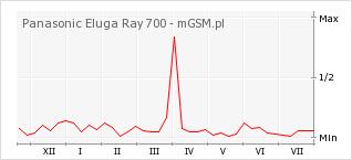 Wykres zmian popularności telefonu Panasonic Eluga Ray 700