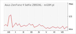 Wykres zmian popularności telefonu Asus ZenFone 4 Selfie ZB553KL