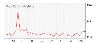 Wykres zmian popularności telefonu Vivo X20