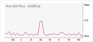 Wykres zmian popularności telefonu Vivo X20 Plus