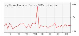 Popularity chart of myPhone Hammer Delta