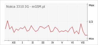 Wykres zmian popularności telefonu Nokia 3310 3G