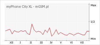 Wykres zmian popularności telefonu myPhone City XL