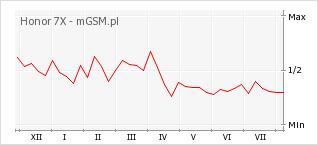 Wykres zmian popularności telefonu Honor 7X