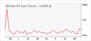 Wykres zmian popularności telefonu Allview X4 Soul Vision