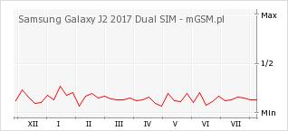 Wykres zmian popularności telefonu Samsung Galaxy J2 2017 Dual SIM