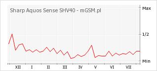 Wykres zmian popularności telefonu Sharp Aquos Sense SHV40