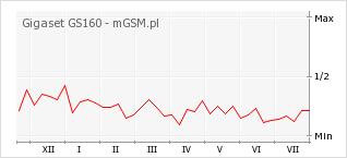 Wykres zmian popularności telefonu Gigaset GS160