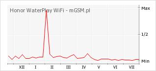 Wykres zmian popularności telefonu Honor WaterPlay WiFi