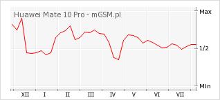 Wykres zmian popularności telefonu Huawei Mate 10 Pro