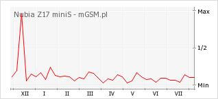 Wykres zmian popularności telefonu Nubia Z17 miniS