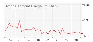Wykres zmian popularności telefonu Archos Diamond Omega