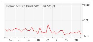 Wykres zmian popularności telefonu Honor 6C Pro Dual SIM