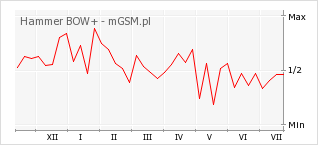 Wykres zmian popularności telefonu Hammer BOW+