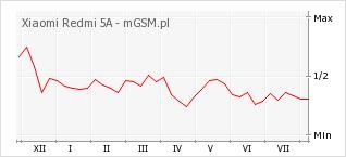 Wykres zmian popularności telefonu Xiaomi Redmi 5A