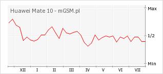Wykres zmian popularności telefonu Huawei Mate 10