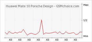 Popularity chart of Huawei Mate 10 Porsche Design
