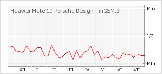 Wykres zmian popularności telefonu Huawei Mate 10 Porsche Design