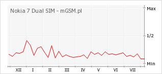 Wykres zmian popularności telefonu Nokia 7 Dual SIM