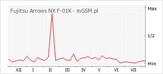 Wykres zmian popularności telefonu Fujitsu Arrows NX F-01K