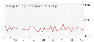 Wykres zmian popularności telefonu Sharp Aquos R Compact