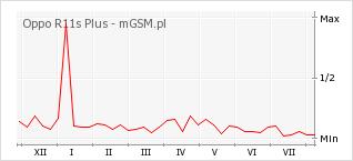 Wykres zmian popularności telefonu Oppo R11s Plus