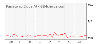 Popularity chart of Panasonic Eluga A4